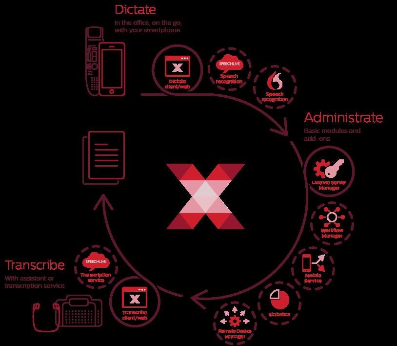 SpeechExec Enterprise Dictation Transcription Software