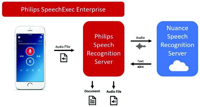 SpeechExec Enterprise with SpeechKit Dragon Medical One
