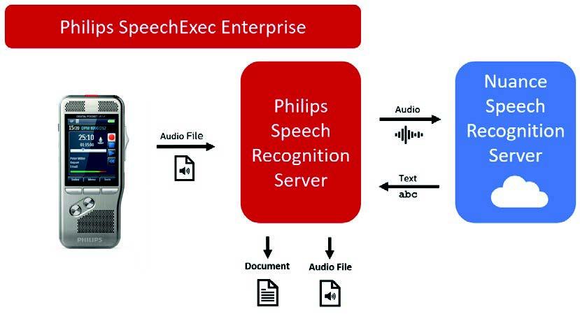 SpeechExec Enterprise with SpeechKit Dragon Medical Speech Recognition