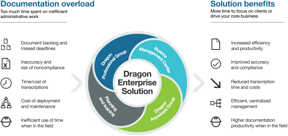 Dragon Nuance Management Center for centralised dragon user administration